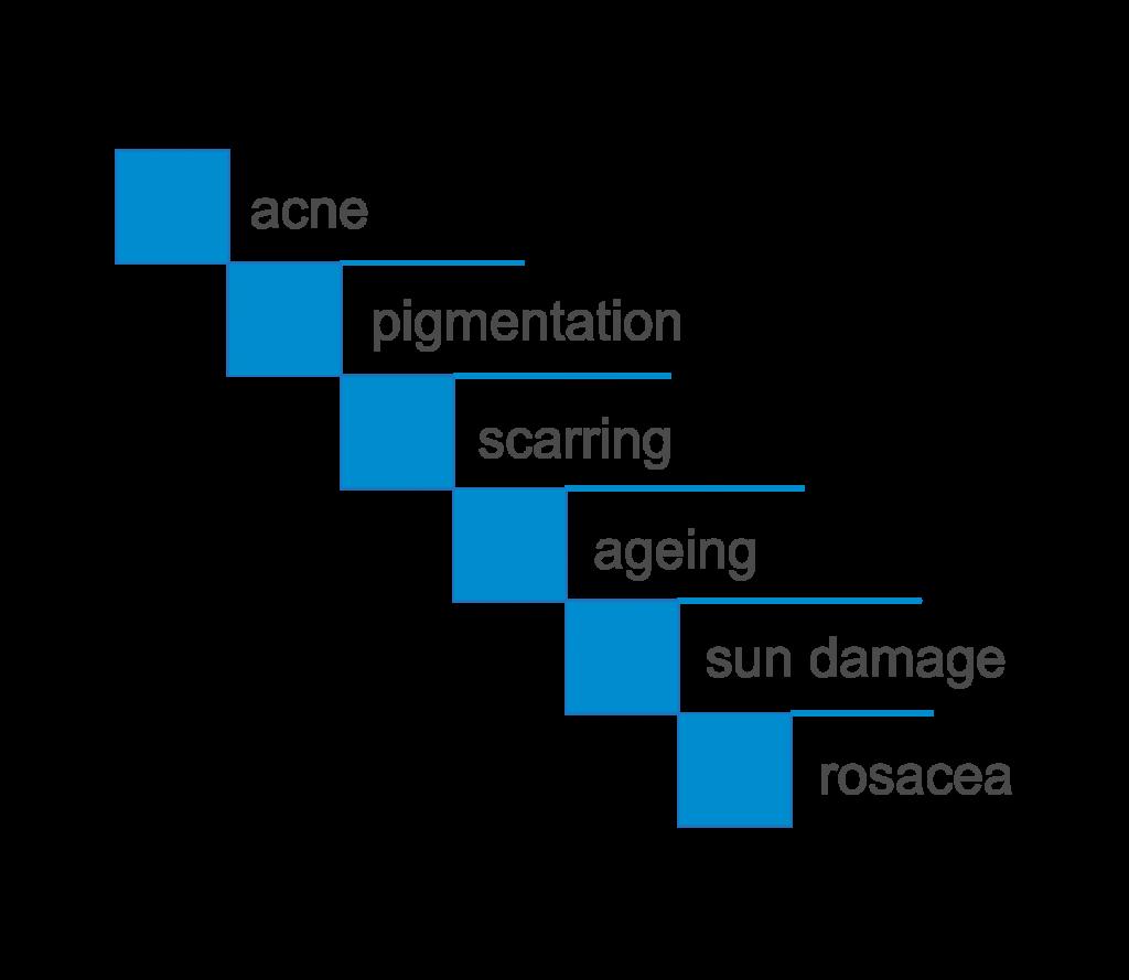 Oxypeel Skin Concerns